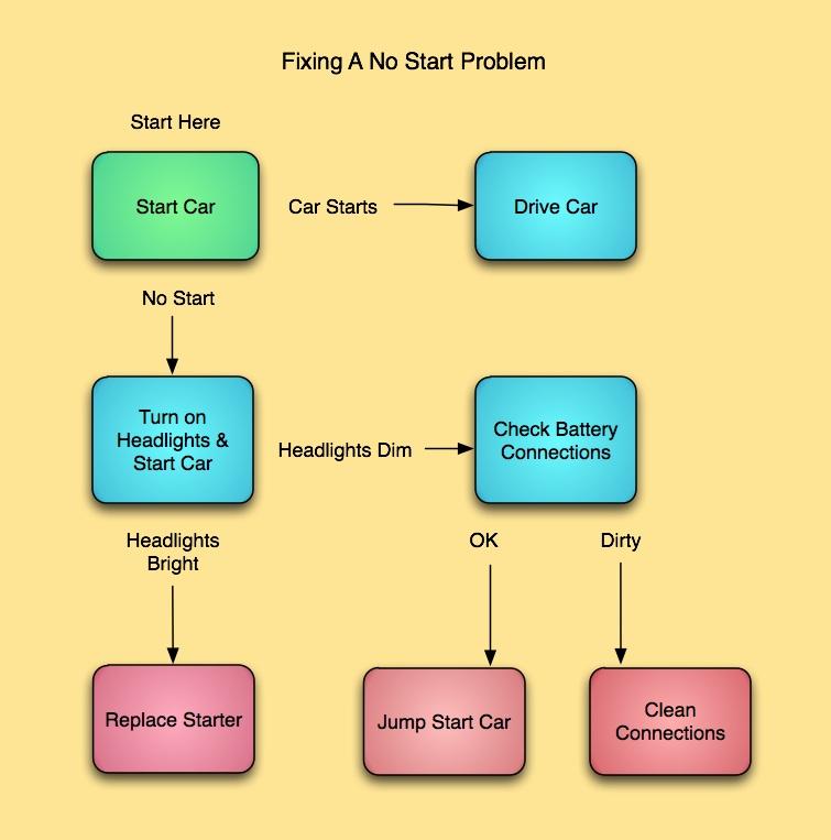 No Start Flow Chart